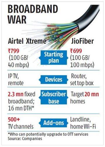 Jio vs Airtel