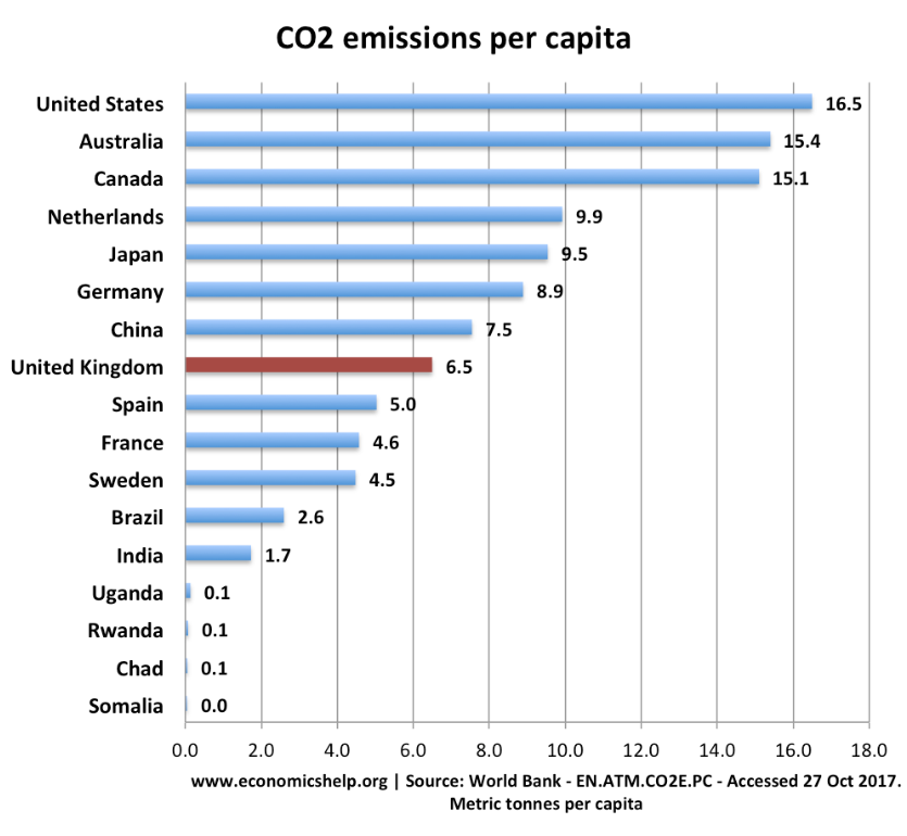 CO2 emissions, Greta Thunberg, Climate Change