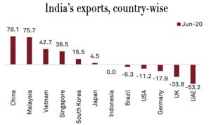 RCEP, China, India