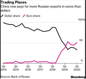 Dollar, Euro, Yuan, Currency